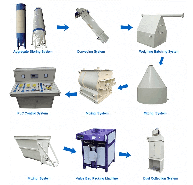 dry mortar plant/dry morat production line